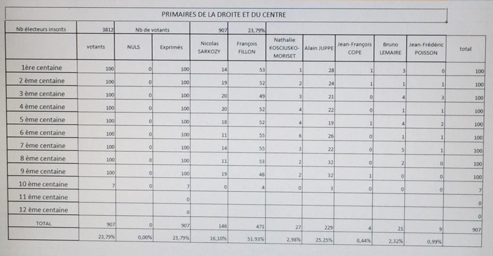 primaires_lompret